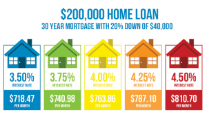 mortgage rates in toronto